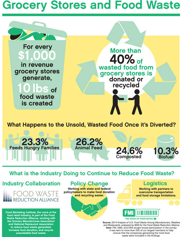 Courtesy of Food Waste Reduction Alliance